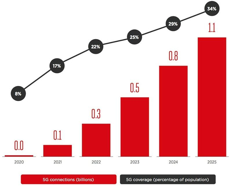 prx-5g-adoption-forecast-2020-2025.jpg