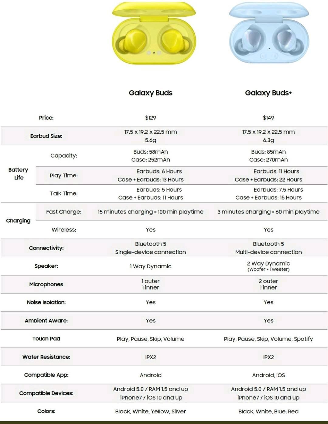 Perbandingan Galaxy Buds dan Galaxy Buds Plus
